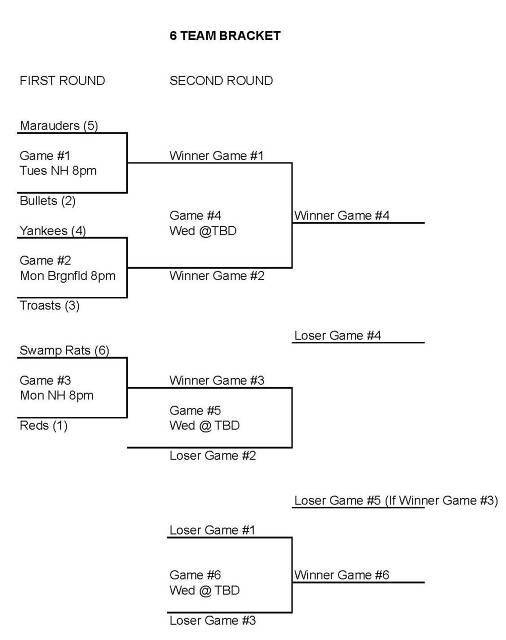1st & 2nd Rounds of Bracket