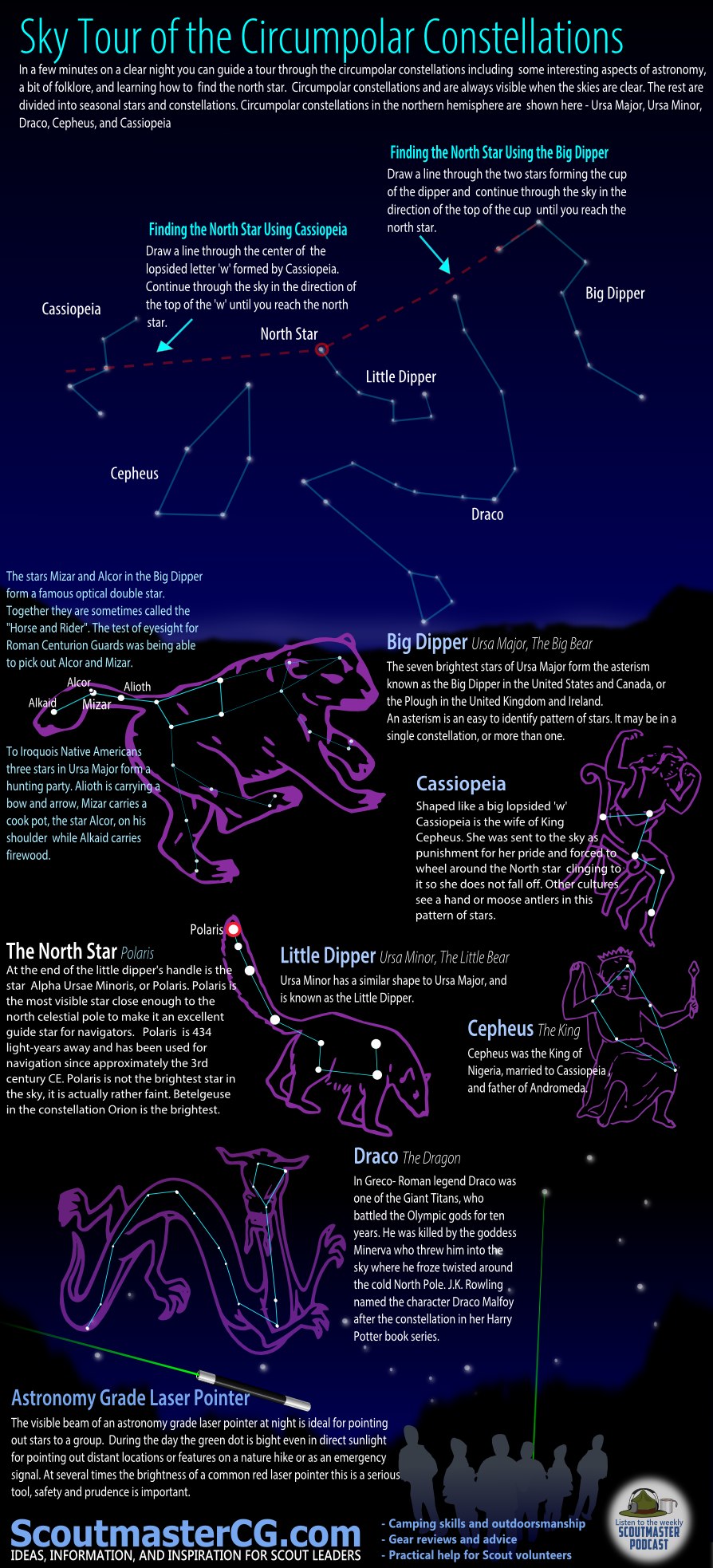 Sky Tour of Circumpolar Constellations