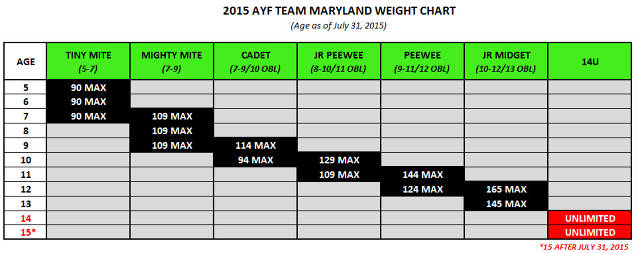 2015 AYF Team Maryland Weight Chart