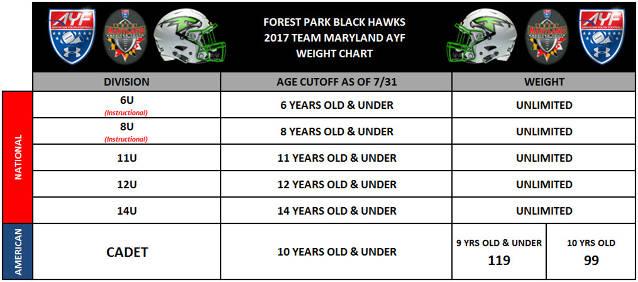 2017 Weight Chart